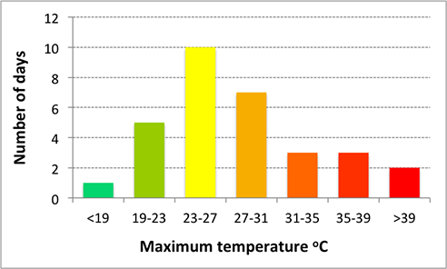 Manjimup December 2012 daily max temperature