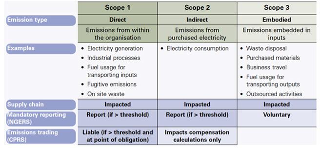 carbon footprinting emission types