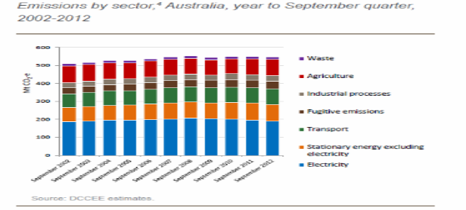 emissions by secter 2012 quarter