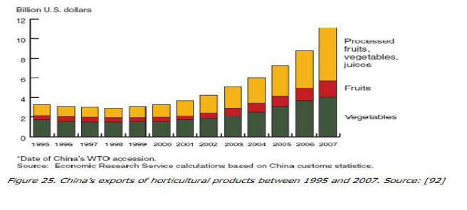 china hort export