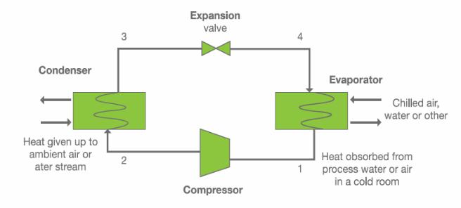 refrigeration flow chart